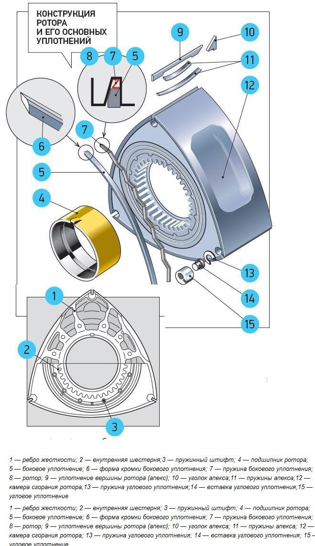 устройство роторно-поршневого двигателя