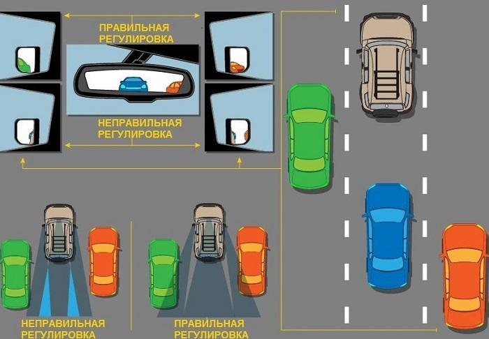 как настроить зеркала в авто