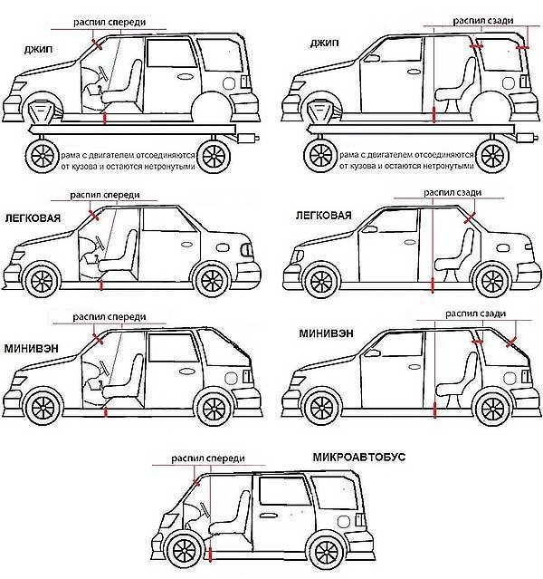 как распознать распил авто