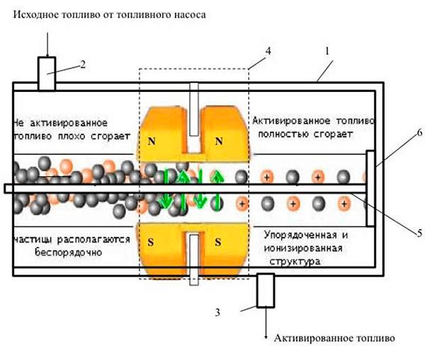 магниты топлива своими руками