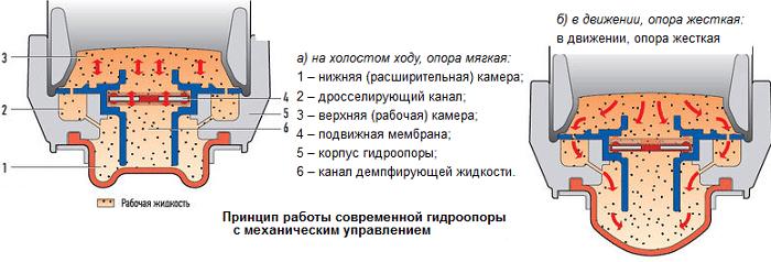 замена гидравлической опоры двигателя