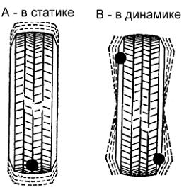 биение колес