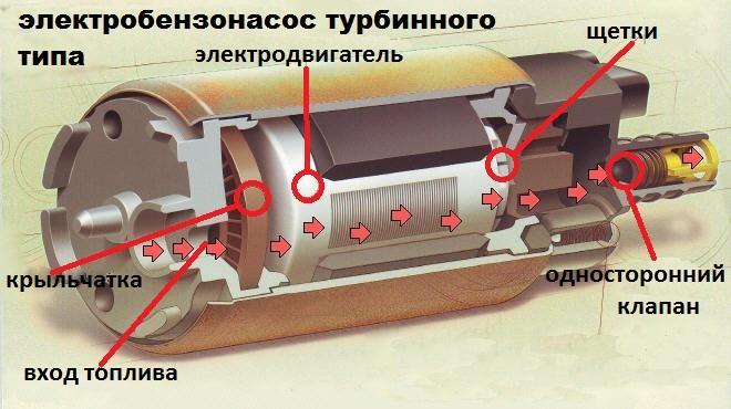 устройство электробензонасоса