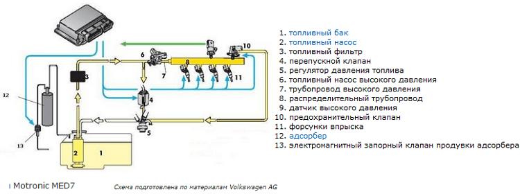 устройство системы непосредственного впрыска