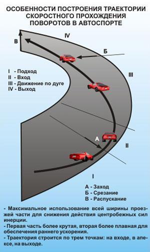как проходить повороты на авто