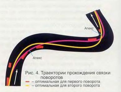 связка поворотов траектория