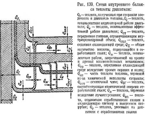формула внутреннего теплового баланса двигателя