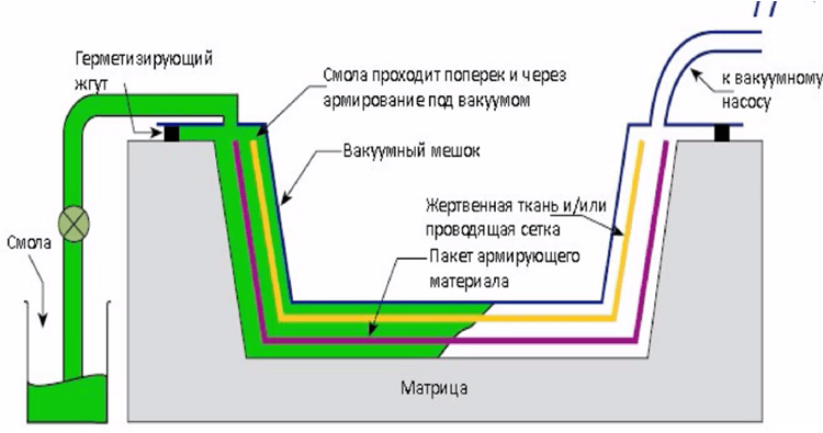 вакуумная инфузия карбон