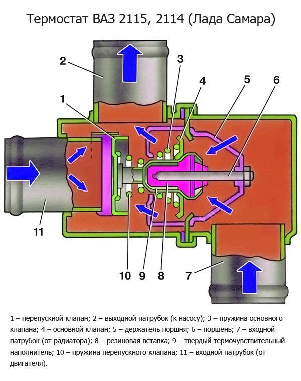 1377520800_termostat-vaz-2115-2114