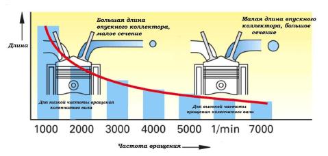 Изменение геометрии впускного коллектора, принцип работы системы