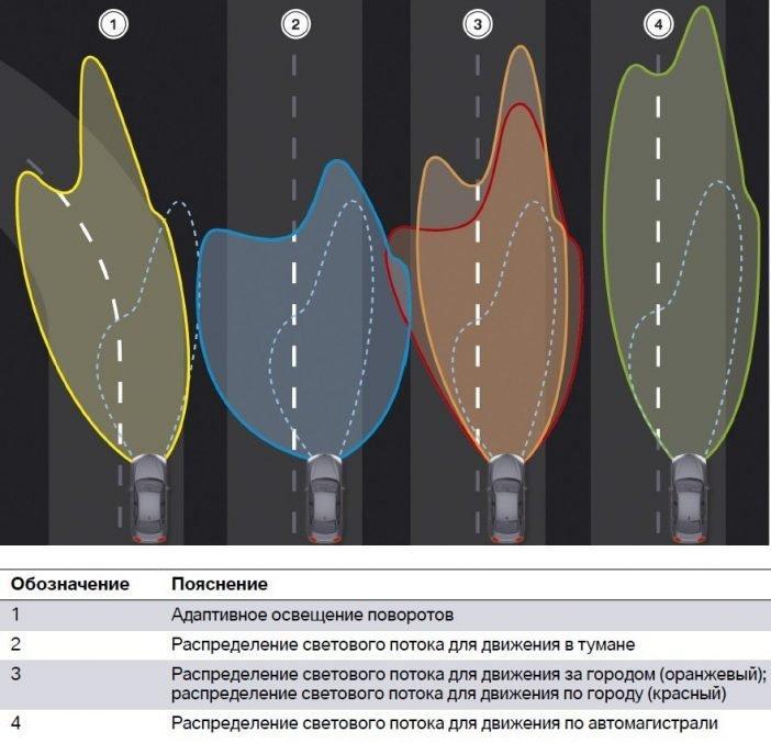 Адаптивное освещение: что это, как работает? Устройство AFLS