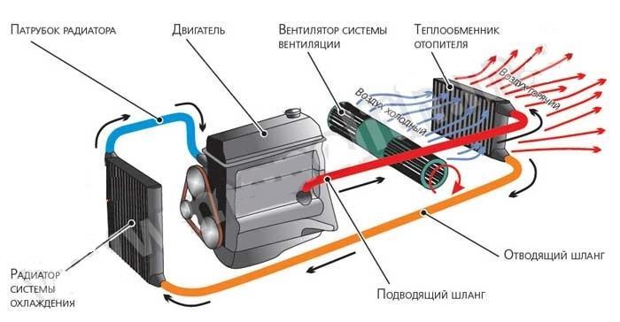 схема отопителя салона