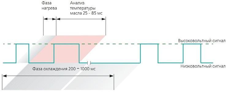 Датчик уровня масла в двигателе: где находится, принцип работы, схема (G266)