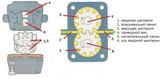 Принцип работы ручного маслонасоса целиндровый