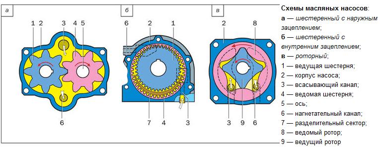 Масляный насос: устройство, принцип работы, типы