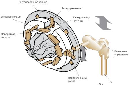 Турбина с изменяемой геометрией: принцип работы, устройство, чистка (видео)