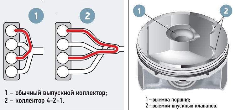 Двигатель СкайАктив: принцип работы, особенности устройства моторов Skyactiv